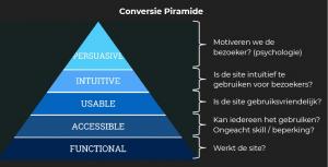 Conversie Piramide - Bryan Eisenberg